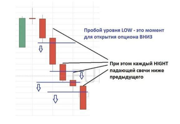 бинарные стратегии Олимп Трейд